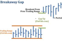 Giao Dịch Với Khoảng Trống Giá Breakaway Gaps Tại IQ Option