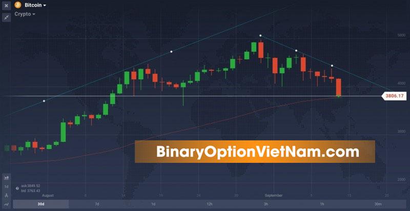 opțiunea iq bitcoin trading unde să cumpere bitcoin lângă mine